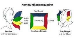 Das Kommunikationsquadrat von Friedemann Schulz von Thun veranschaulicht die vier Aspekte jedweder Kommunikation. Die vier Ebenen Sachinhalt, Selbstoffenbarung, Beziehung und Appell beschreiben also die verschiedenen Deutungsmöglichkeiten einer Botschaft, je nachdem worauf der Empfänger der Nachricht die Schwerpunkt(e) setzt. Quelle: wikimedia.org